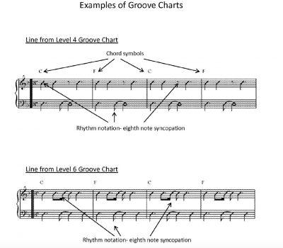 IROCKU Patent Groove Charts